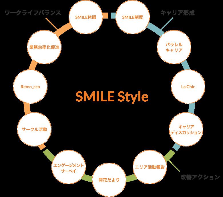 社員のみんなのための活動「SMILE Style」の説明図